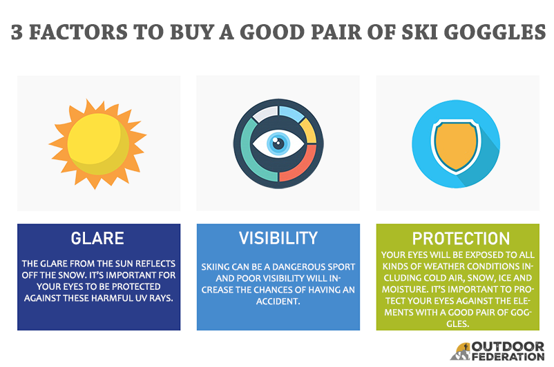3 Factors to Buy a Good Pair of Ski Goggles